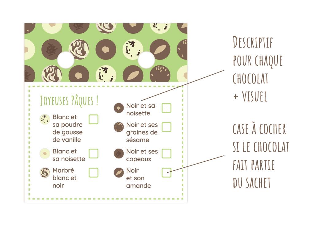 Schéma relatif aux informations présentes sur le recto de l'étiquette, étiquettes de Pâques
